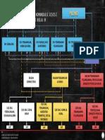 Bagan Struktur Fasilitasi Bawaslu Prov. Kelas B VERSI 1