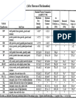 Geotech Parameters