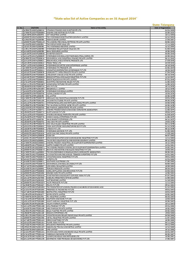 State wise list of Active Companies as on 31 August 2014