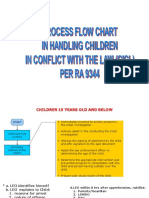 9344 Flowcharts
