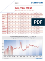 Scrap PricesIndex