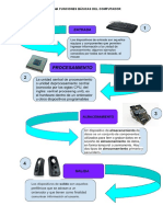 1 Diagrama Funciones Basicas Del Computador