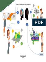 Tipos y Formas de Pensamiento Gráfica