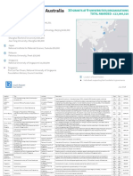 Asia and Australia Summary Sheet