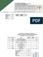 7th Sem Result Analysis