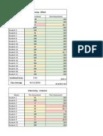ued 495-496 palmieri scarlett assessment data