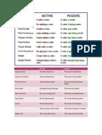 passive voice and active voice.docx