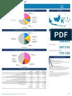 Prevalensi Kanker Di Indonesia (3)