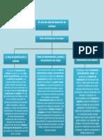 Ciclo de Vida Del Desarrollo Del Software