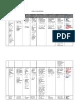 Table of Reviewed Studies