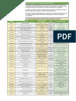 Censo Plantas Productoras de Alimentos - Bolivar