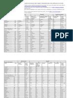 Tax Treaty Table IRS 20170318 01