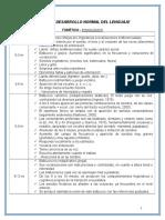Hitos del lenguaje (por nivel) 0 -7 años.doc