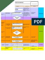 Processus Etude Et Documentation