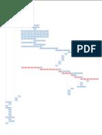 Cronograma - Diagrama de Redes