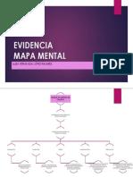 Evidencia 2 Mapa Mental Aa3