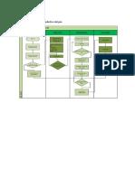 Flujograma de Proceso Productivo Del Pan