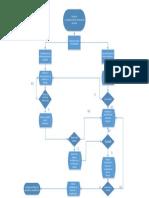 Diagrama de Flujo DSS