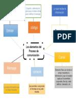 los elementos de la comunicacion.docx