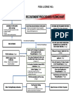 Recruitment Procedures Flowchart