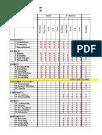 Summary of Data Gathered ISO25010
