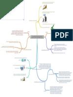 Mapa Mental Planeación Estrategica