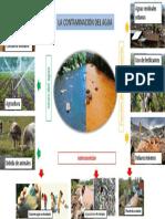 Infografia Contaminacion Del Agua