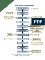 Diagrama de Flujo de Leche Saborizada
