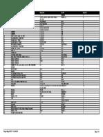 List Report