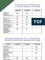 RIESGOS ASOCIADOS EN EL PROCESO DE CONCENTRACION DEL.pdf