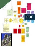 Mapa Conceptual ABP Fisica - Quad Marble Machine - Primer Semestre Biologia Marina - Grupo # 1 - 2018-2
