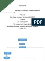 Ergonomía Raul Castro Mapa Conceptual