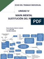 Nancyabache Mapas Mental Sustitucion Patrono