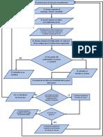 Diagrama-de-flujo-Código-Electrónica-1.docx