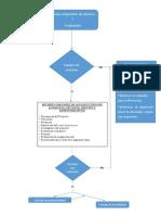 Diagrama de Flujo Evaluacion de Proyectos