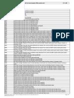 Fault Code List for Front Module (FM) Control Unit