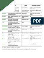familles_moleculaires.pdf