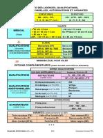 Memo-Licences-Qualifs-Variantes-2015-01-14-FFA.pdf