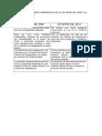 Cuadro Comparativo entre ley mype del 2008 y del 2013