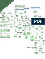 Mapa Conceptual construcción del problema de investigación y su discurso