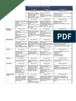 Basketball Skills Assessment Rubric Poster (1)
