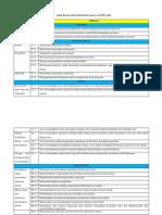 Aspek Literasi Sains Berdasarkan Framework PISA 2015