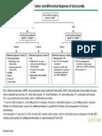 Algorithm Initial ECG Review Differential Diagnosis Tachycardia