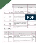GPRS Interface Type