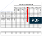 Process Matrix for Internal Audit