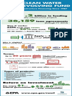 CWSRF Infographic