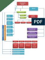 Mapa conceptual Cognición Social.pdf