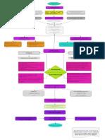 Mapa Conceptual -Proceso de Preseleccción