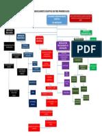 Mapa Mental DesenCognTresPrimeirosAnos