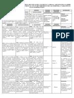 Matriz de Consistencia Concreto y Acero Corrugado